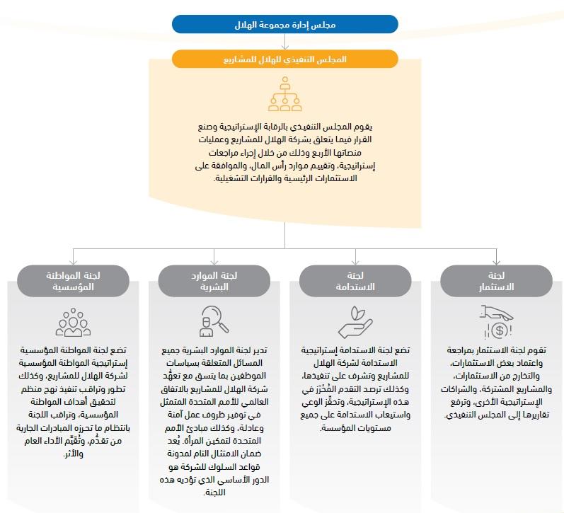 corporate governance arabic